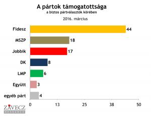 ZRI-Závecz research - pártok támogatottsága a biztos pártválasztók körében 2016. március