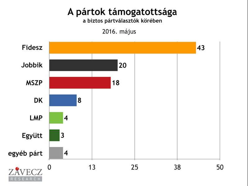 ZRI-Závecz research - pártok támogatottsága a biztos pártválasztók körében 2016. május