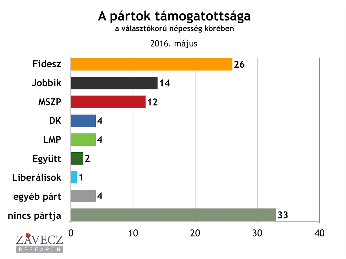 ZRI-Závecz research - pártok támogatottsága a választókorú népesség körében 2016. május