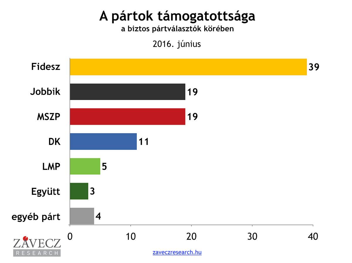 ZRI-Závecz research - pártok támogatottsága a biztos pártválasztók körében 2016. június