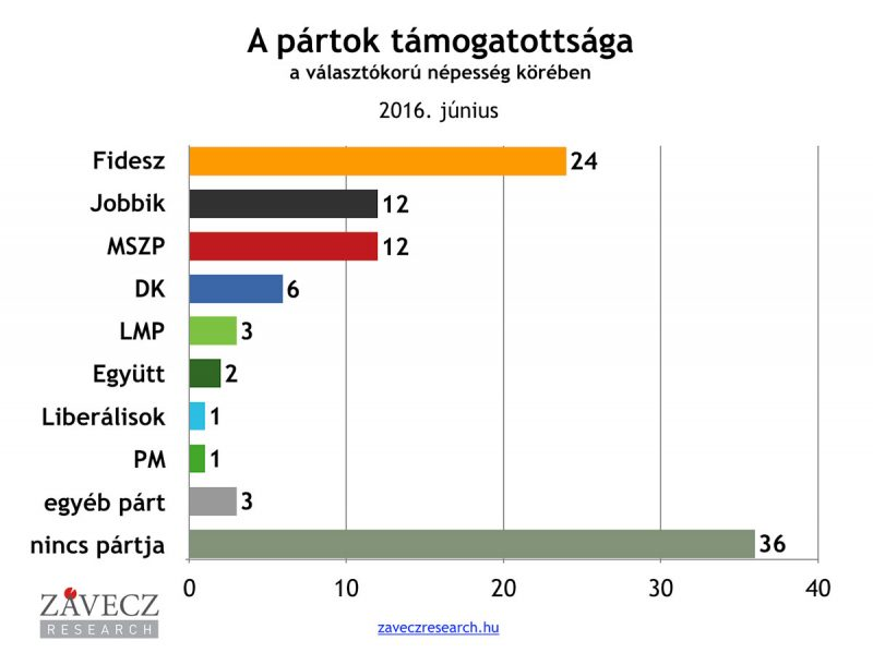 ZRI-Závecz research - pártok támogatottsága a választókorú népesség körében 2016. június