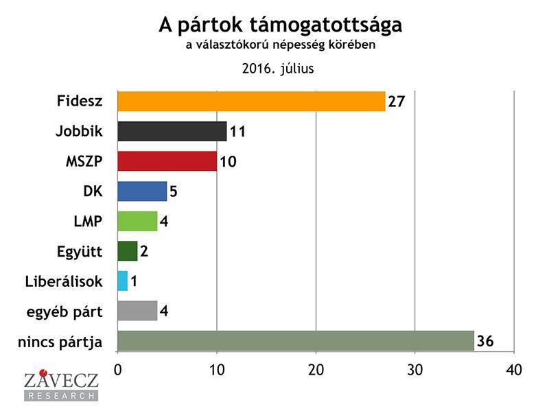 ZRI-Závecz research - pártok támogatottsága a választókorú népesség körében 2016. július