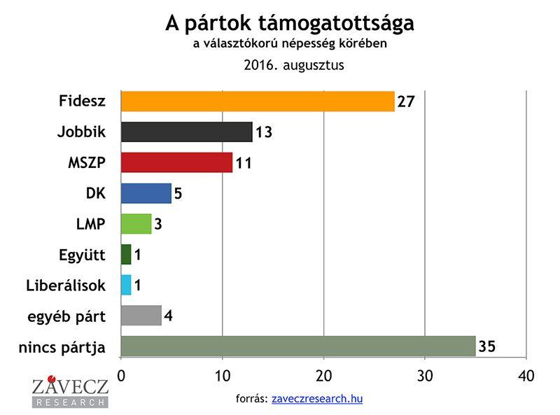 ZRI-Závecz research - pártok támogatottsága a választókorú népesség körében 2016. augusztus