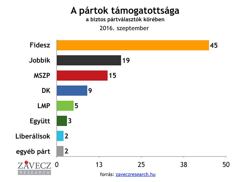 ZRI-Závecz research - pártok támogatottsága a biztos pártválasztók körében 2016. szeptember