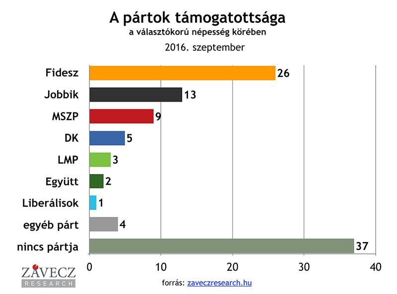ZRI-Závecz research - pártok támogatottsága a választókorú népesség körében 2016. szeptember