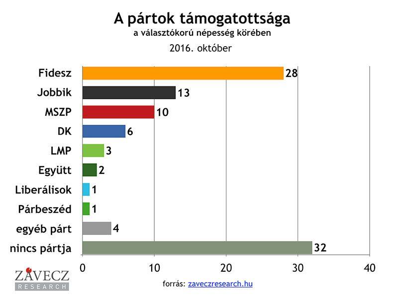 ZRI-Závecz research - pártok támogatottsága a választókorú népesség körében 2016. október