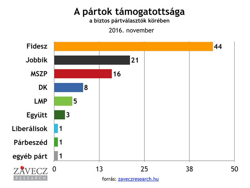 ZRI-Závecz research - pártok támogatottsága a biztos pártválasztók körében 2016. november