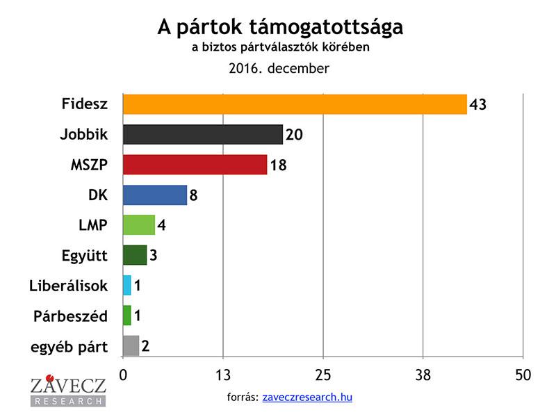 ZRI-Závecz research - pártok támogatottsága a biztos pártválasztók körében 2016. december