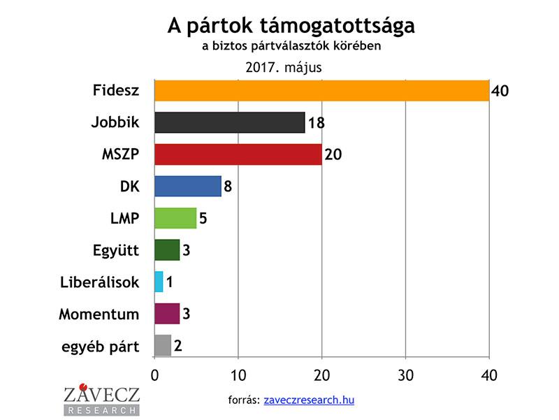 ZRI-Závecz research - pártok támogatottsága a biztos pártválasztók körében 2017. május