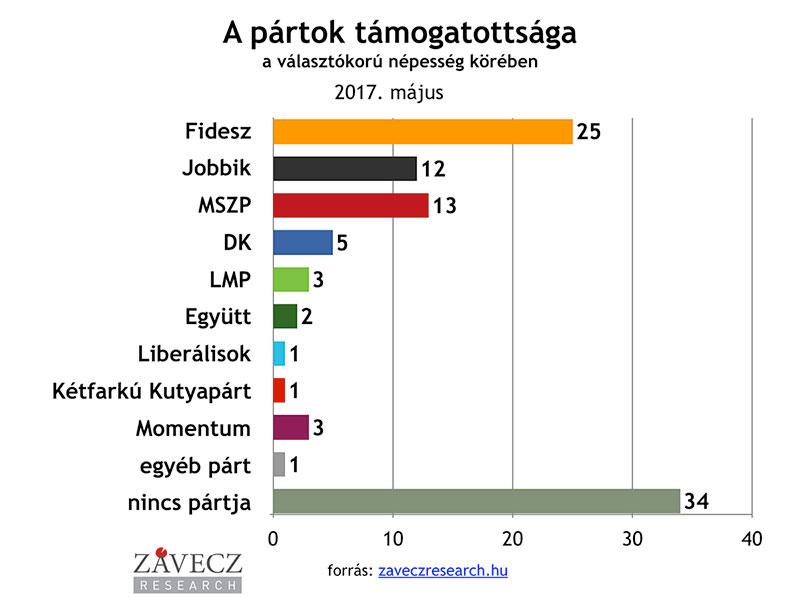 ZRI-Závecz research - pártok támogatottsága a választókorú népesség körében 2016. november