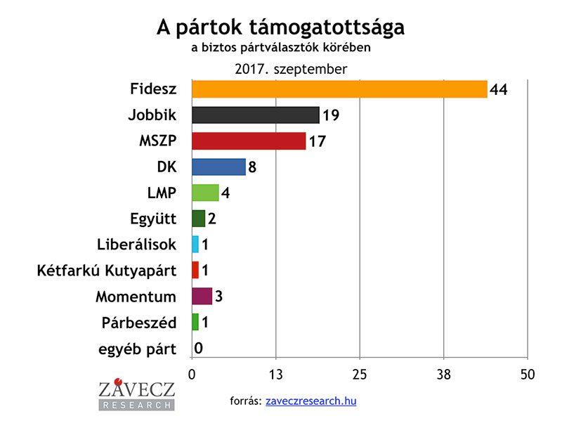 ZRI-Závecz research - pártok támogatottsága a biztos pártválasztók körében 2017. szeptember