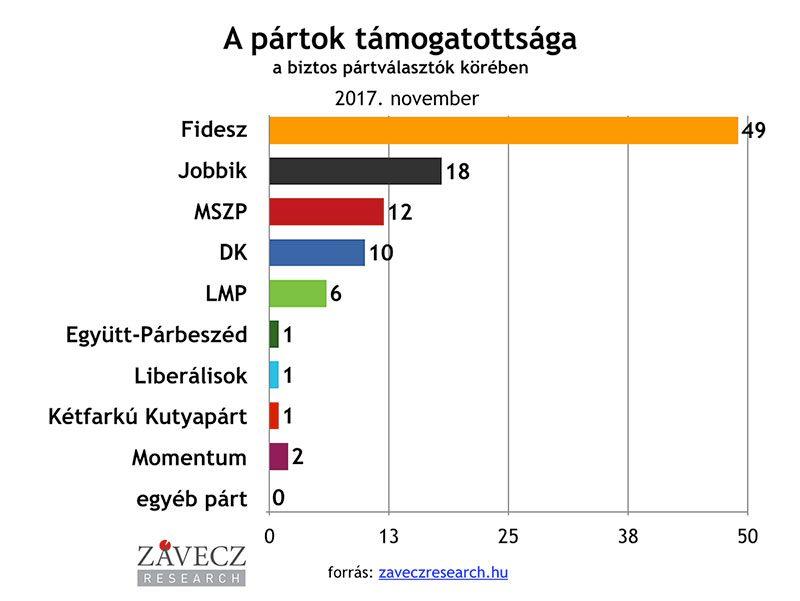 ZRI-Závecz research - pártok támogatottsága a biztos pártválasztók körében 2017. november