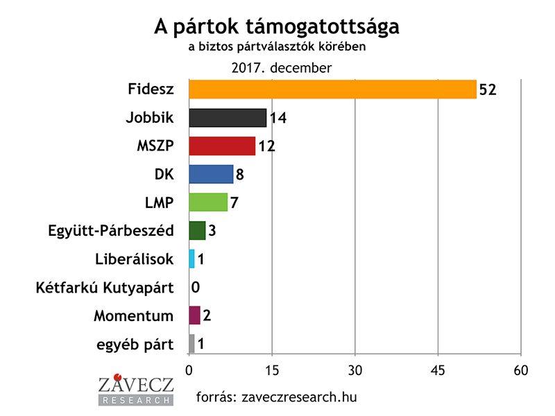 ZRI-Závecz research - pártok támogatottsága a biztos pártválasztók körében 2017. december
