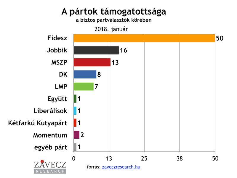 ZRI-Závecz research - pártok támogatottsága a biztos pártválasztók körében 2018. január