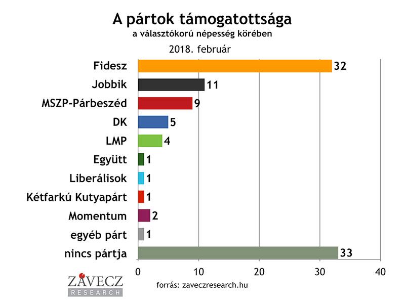 ZRI-Závecz research - pártok támogatottsága a választókorú népesség körében 2017. december