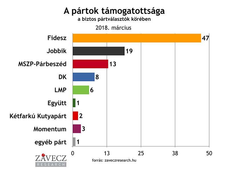 ZRI-Závecz research - pártok támogatottsága a biztos pártválasztók körében 2018. március