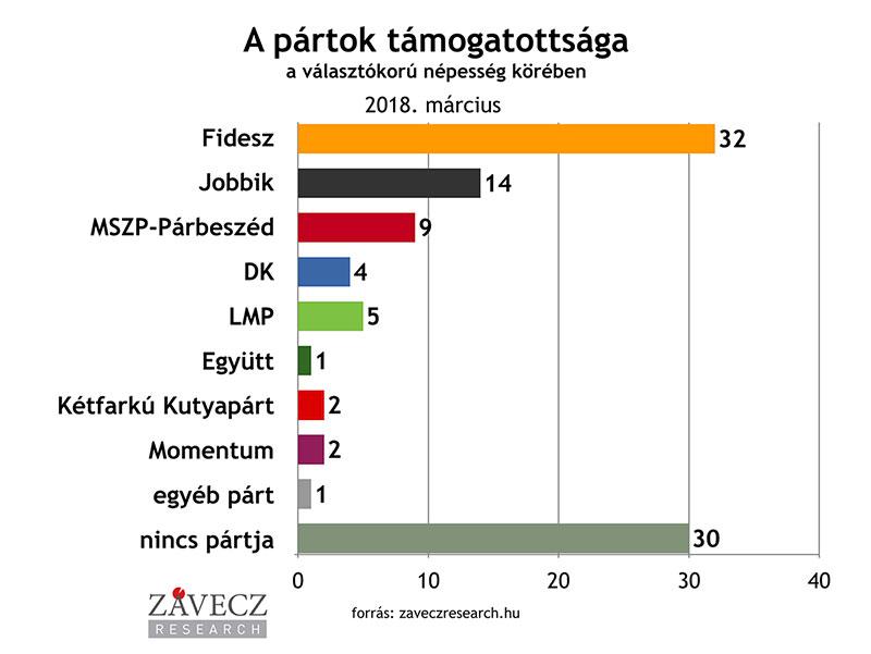 ZRI-Závecz research - pártok támogatottsága a választókorú népesség körében 2018. május