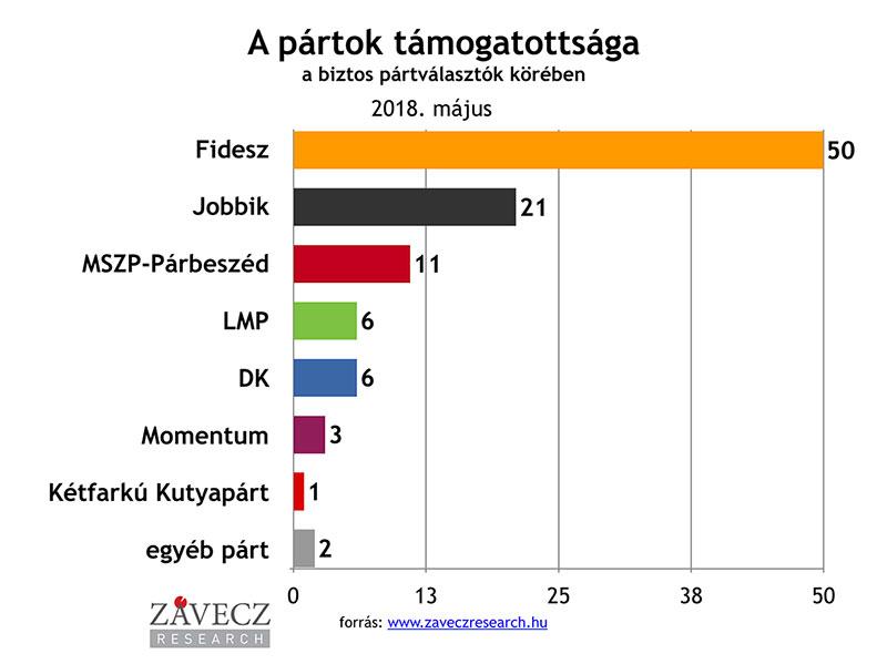 ZRI-Závecz research - pártok támogatottsága a biztos pártválasztók körében 2018. május