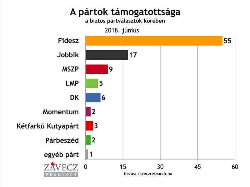 ZRI-Závecz research - pártok támogatottsága a biztos pártválasztók körében 2018. június
