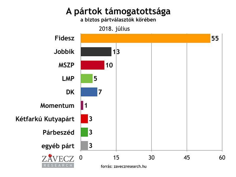 ZRI-Závecz research - pártok támogatottsága a biztos pártválasztók körében 2018. július