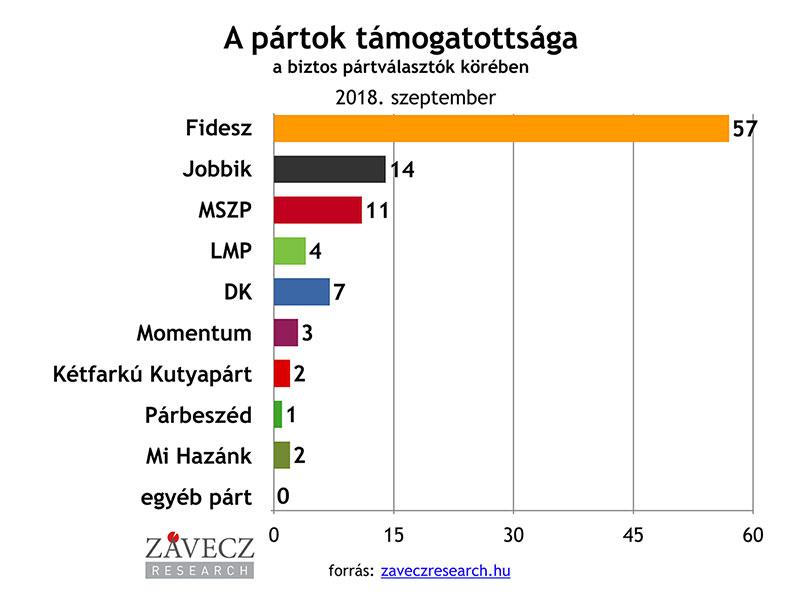 ZRI-Závecz research - pártok támogatottsága a biztos pártválasztók körében 2018. szeptember