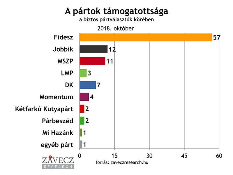 ZRI-Závecz research - pártok támogatottsága a biztos pártválasztók körében 2018. októberben