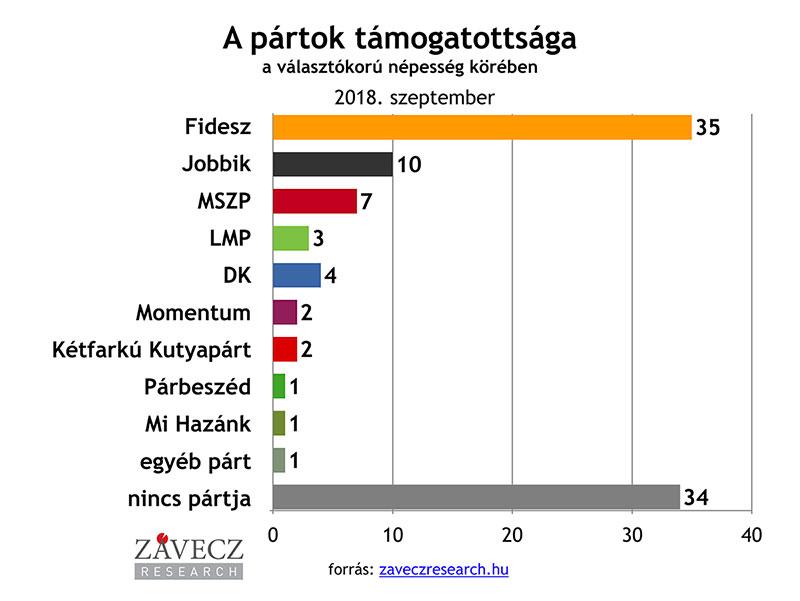 ZRI-Závecz research - pártok támogatottsága a választókorú népesség körében 2018. szeptember