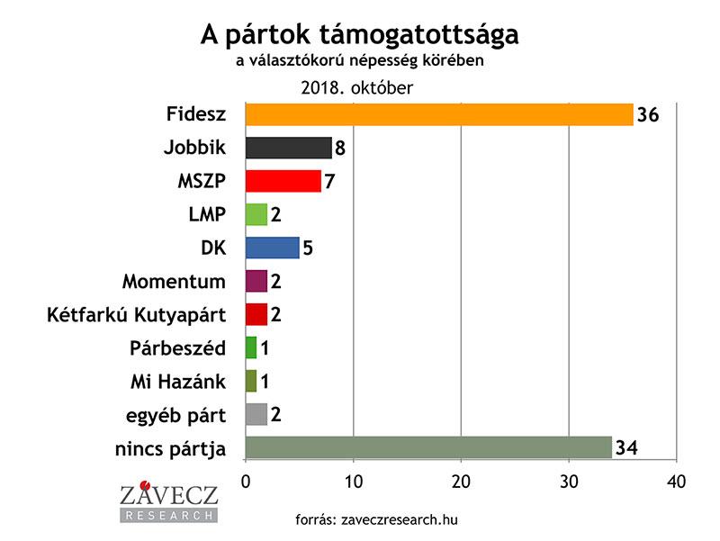 ZRI-Závecz research - pártok támogatottsága a választókorú népesség körében 2018. október