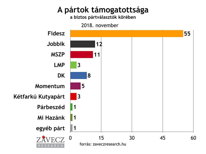 ZRI-Závecz research - pártok támogatottsága a biztos pártválasztók körében 2018. november