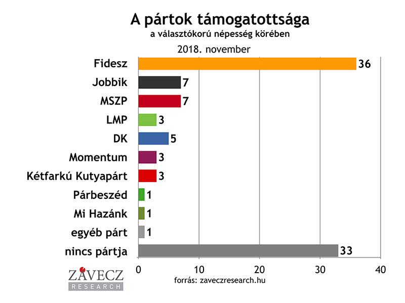 ZRI-Závecz research - pártok támogatottsága a választókorú népesség körében 2018. november