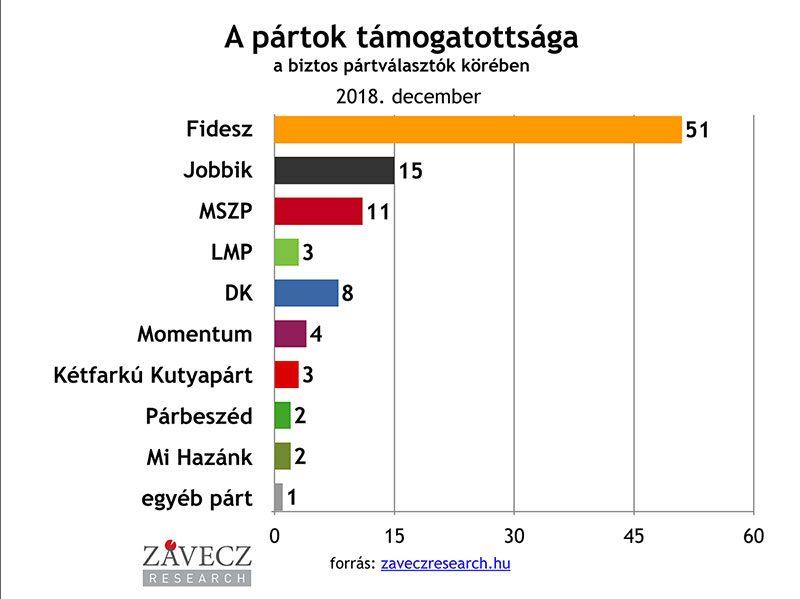 ZRI-Závecz research - pártok támogatottsága a biztos pártválasztók körében 2018. december