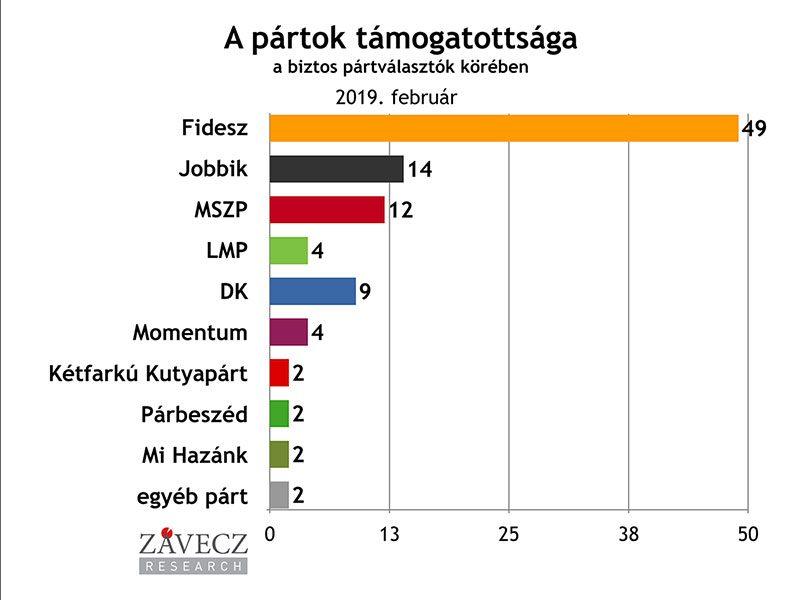 ZRI-Závecz reasearch - pártok támogatottsága a biztos pártválasztók körében 2018. február