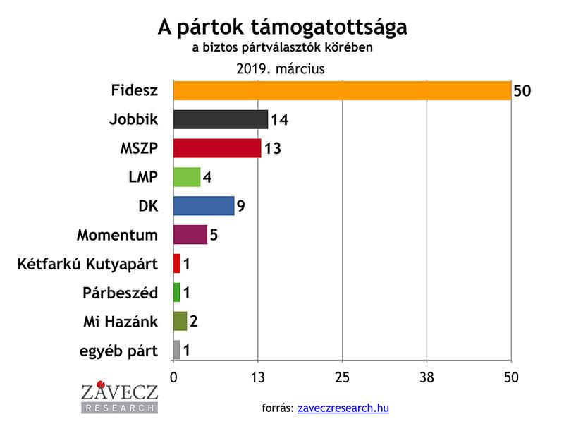 ZRI-Závecz reasearch - pártok támogatottsága a biztos pártválasztók körében 2019. március