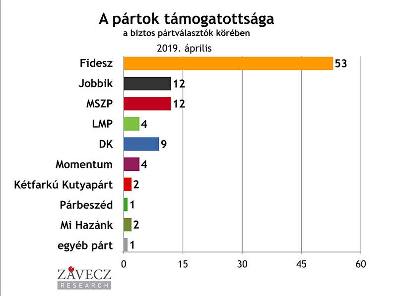 ZRI-Závecz reasearch - pártok támogatottsága a biztos pártválasztók körében 2019. április