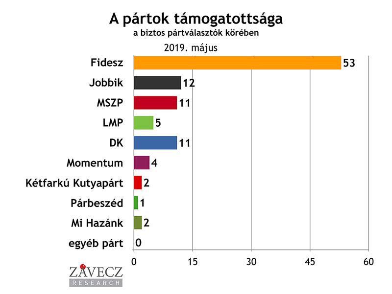 ZRI-Závecz reasearch - pártok támogatottsága a biztos pártválasztók körében 2019. május