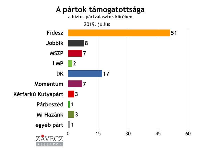 ZRI-Závecz reasearch - pártok támogatottsága a biztos pártválasztók körében 2019. július