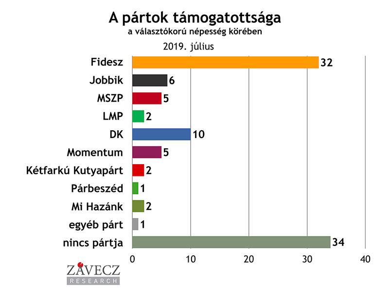 ZRI-Závecz research - pártok támogatottsága a választókorú népesség körében 2019. február