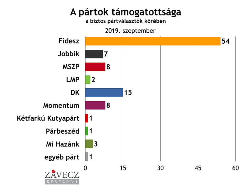 ZRI-Závecz reasearch - pártok támogatottsága a biztos pártválasztók körében 2019. szeptember