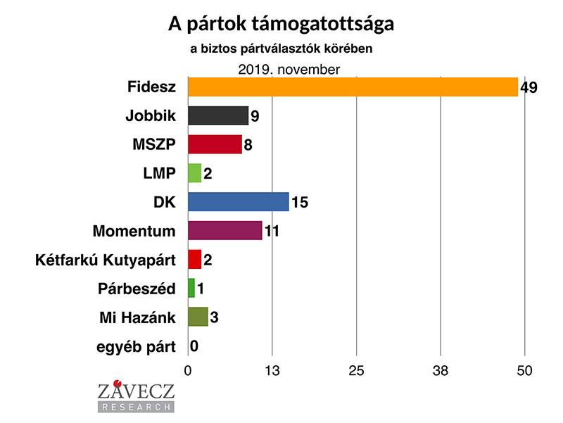 ZRI-Závecz reasearch - pártok támogatottsága a biztos pártválasztók körében 2019. november