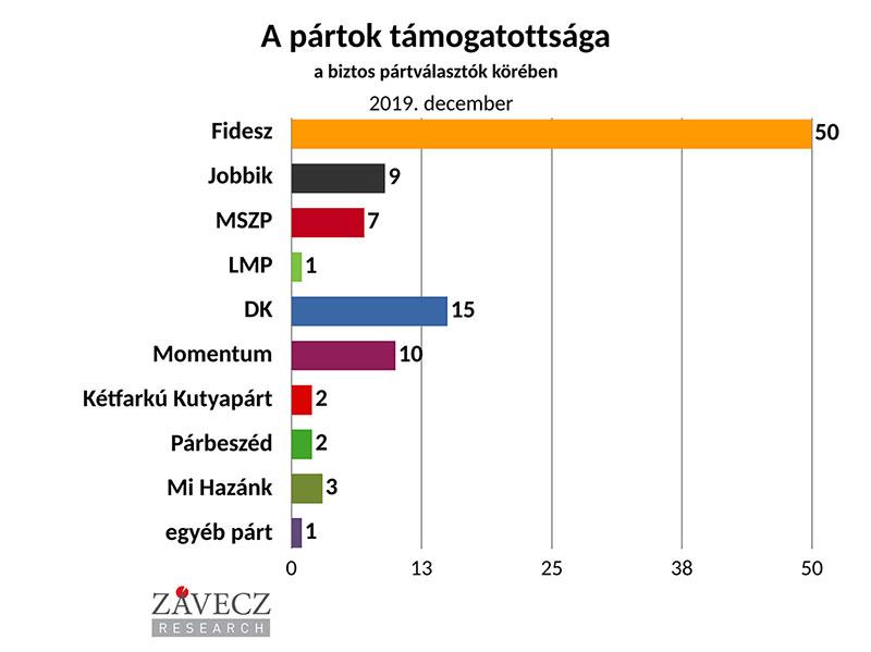 ZRI-Závecz reasearch - pártok támogatottsága a biztos pártválasztók körében 2019. december