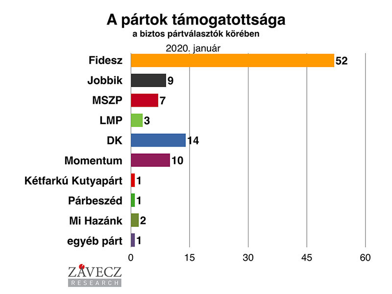 ZRI-Závecz reasearch - pártok támogatottsága a biztos pártválasztók körében 2020. január