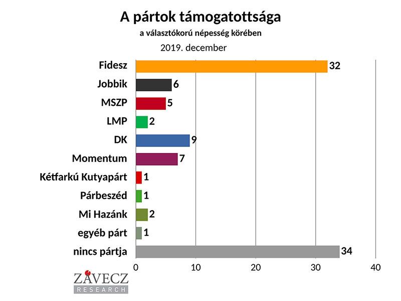 ZRI-Závecz research - pártok támogatottsága a választókorú népesség körében 2019. december