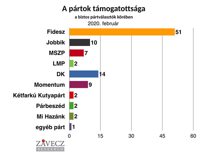 ZRI-Závecz reasearch - pártok támogatottsága a biztos pártválasztók körében 2020. február