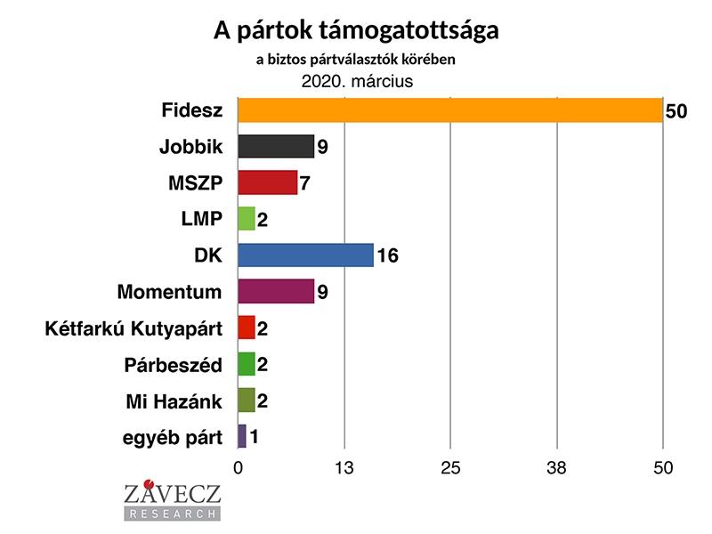 ZRI-Závecz reasearch - pártok támogatottsága a biztos pártválasztók körében 2020. március