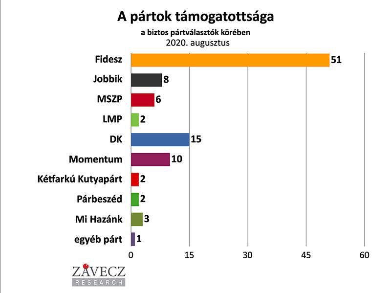 ZRI-Závecz reasearch - pártok támogatottsága a biztos pártválasztók körében 2020. augusztus