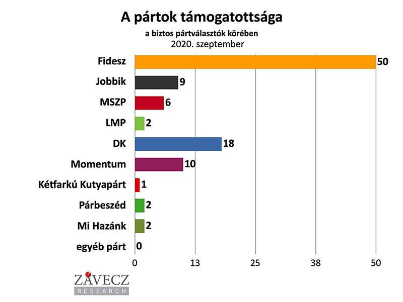 ZRI-Závecz reasearch - pártok támogatottsága a biztos pártválasztók körében 2020. szeptember