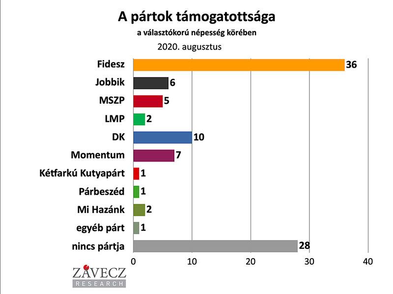 ZRI-Závecz research - pártok támogatottsága a választókorú népesség körében 2020. február
