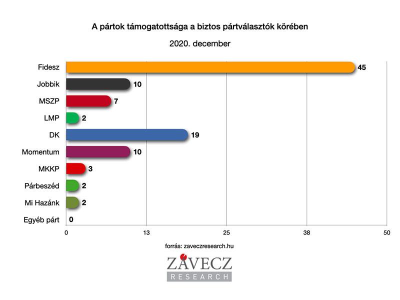 ZRI-Závecz reasearch - pártok támogatottsága a biztos pártválasztók körében 2020. december