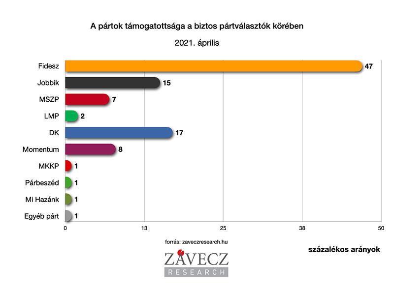 ZRI-Závecz reasearch - pártok támogatottsága a biztos pártválasztók körében 2021. április
