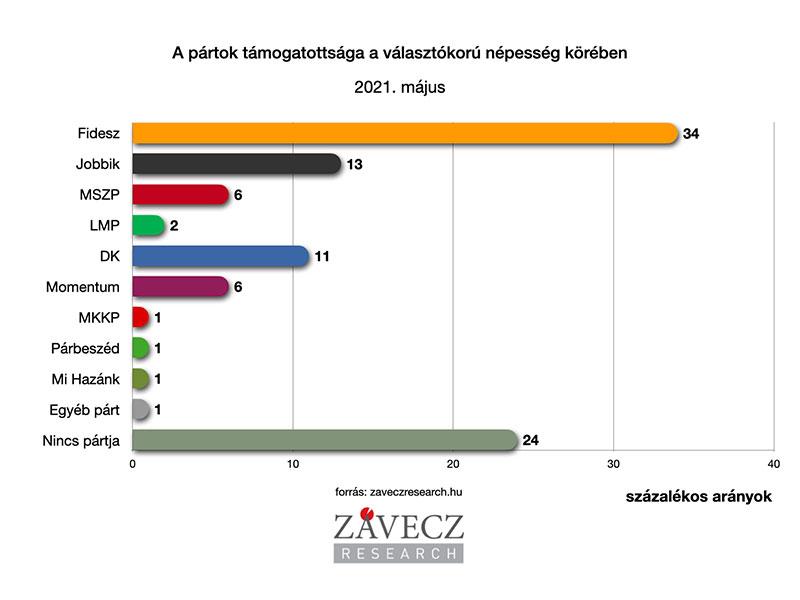ZRI-Závecz research - pártok támogatottsága a választókorú népesség körében 2021. május